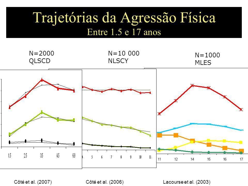 Trajetórias da Agressão Física Entre 1.5 e 17 anos N=2000 QLSCD N=10 000 NLSCY Côté et al.