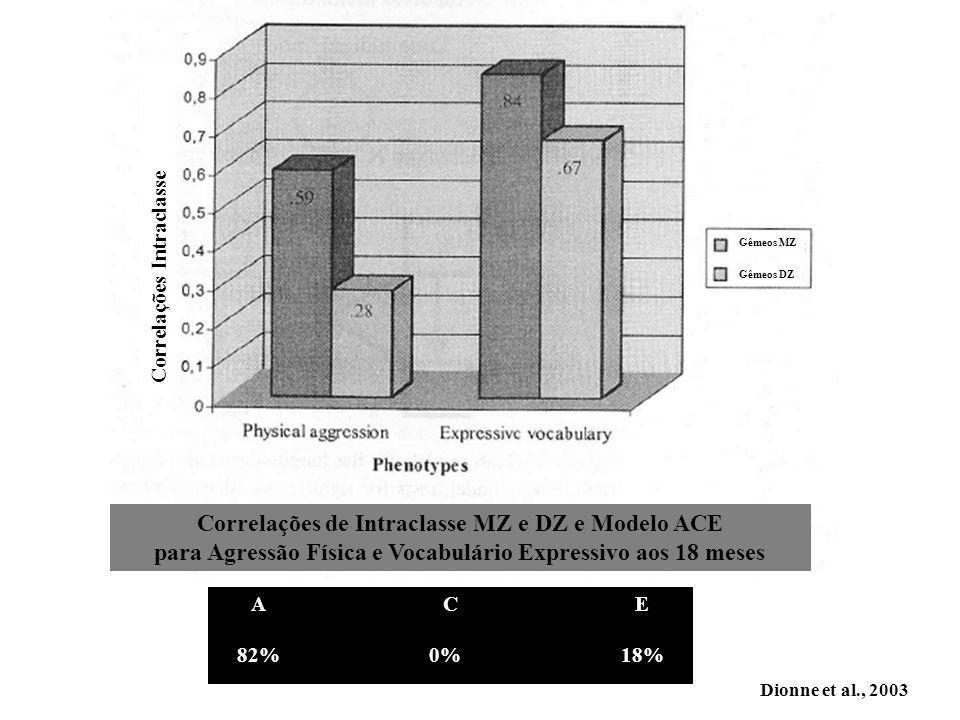 Dionne et al., 2003 ACE 82%0%18% ACE 82%0%18% Correlações de Intraclasse MZ e DZ e Modelo ACE para Agressão Física e Vocabulário Expressivo aos 18 meses Gêmeos DZ Gêmeos MZ Correlações Intraclasse