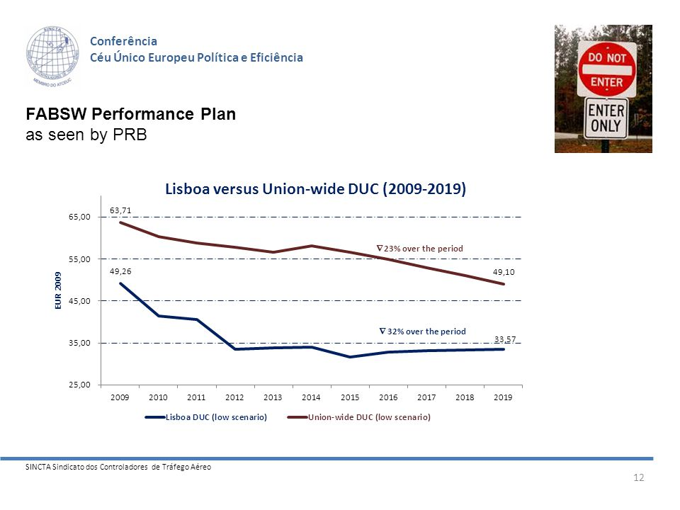 SINCTA Sindicato dos Controladores de Tráfego Aéreo 12 Conferência Céu Único Europeu Política e Eficiência FABSW Performance Plan as seen by PRB Lisboa versus Union-wide DUC (2009-2019)