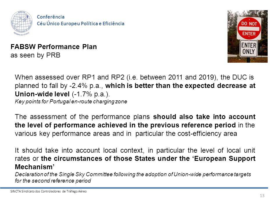 SINCTA Sindicato dos Controladores de Tráfego Aéreo 13 Conferência Céu Único Europeu Política e Eficiência FABSW Performance Plan as seen by PRB RP1 + RP2 DUC Level (2009=Base100) Not passed ??.