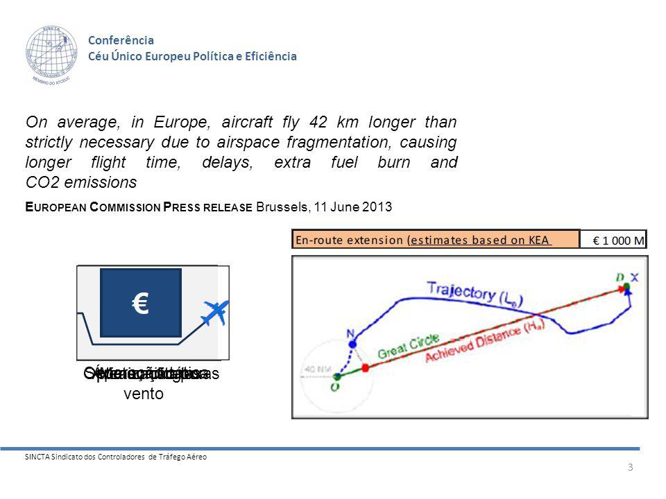 SINCTA Sindicato dos Controladores de Tráfego Aéreo 14 Conferência Céu Único Europeu Política e Eficiência FABSW Performance Plan as seen by PRB RP1 + RP2 DUC Trend (2009=Base100) Passed ???