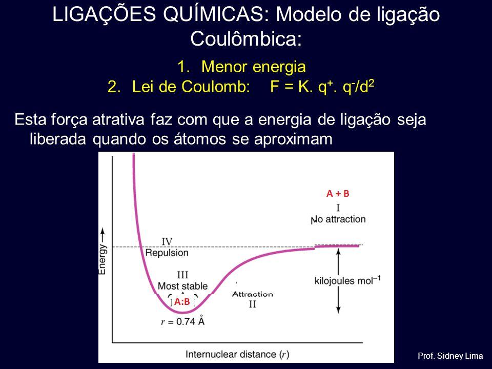 LIGAÇÕES QUÍMICAS: Modelo de ligação Coulômbica: Prof. Sidney Lima 1.Menor energia 2.Lei de Coulomb: F = K. q +. q - /d 2 Esta força atrativa faz com