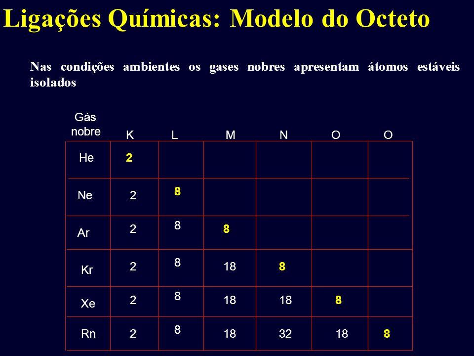 Ligações Químicas: Modelo do Octeto Gás nobre KLMNO He Ne Ar Kr Xe Rn 2 2 2 2 2 2 8 8 8 8 8 8 18 8 32 8 188 O Nas condições ambientes os gases nobres