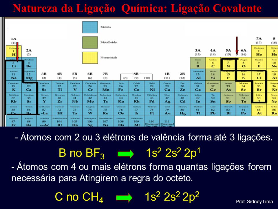 Natureza da Ligação Química: Ligação Covalente C no CH 4 1s 2 2s 2 2p 2 - Átomos com 4 ou mais elétrons forma quantas ligações forem necessária para A