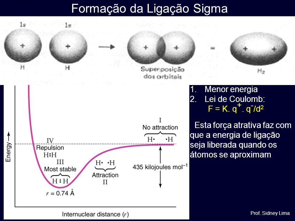 Formação da Ligação Sigma Prof. Sidney Lima 1.Menor energia 2.Lei de Coulomb: F = K. q +. q - /d 2 Esta força atrativa faz com que a energia de ligaçã