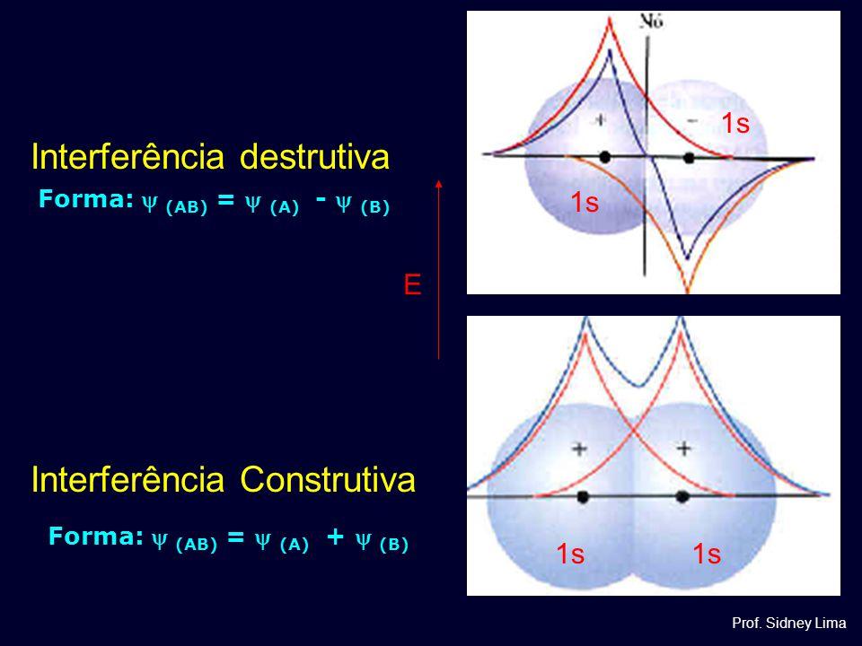 Interferência Construtiva Interferência destrutiva 1s E Forma:  (AB) =  (A) +  (B) Forma:  (AB) =  (A) -  (B) Prof. Sidney Lima