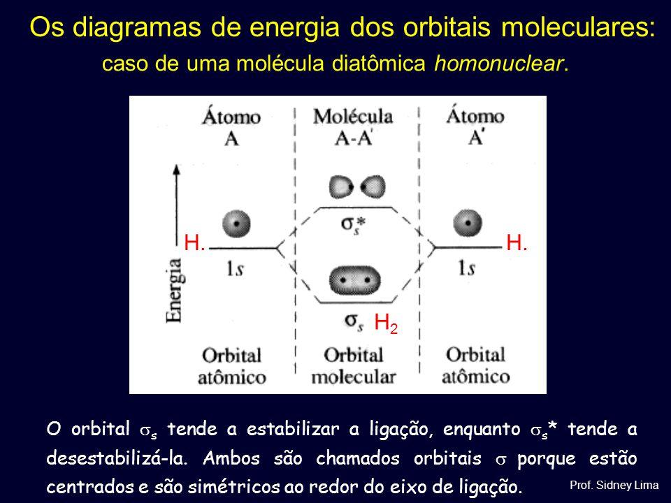 Os diagramas de energia dos orbitais moleculares: caso de uma molécula diatômica homonuclear. O orbital  s tende a estabilizar a ligação, enquanto 