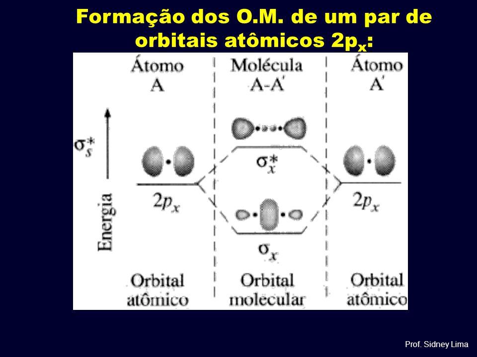 Formação dos O.M. de um par de orbitais atômicos 2p x : Prof. Sidney Lima