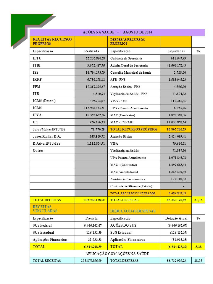 AÇÕES NA SAÚDE - AGOSTO DE 2014 RECEITAS RECURSOS PRÓPRIOS DESPESAS RECURSOS PRÓPRIOS Especificação RealizadaEspecificação Liquidadas% IPTU 22.236.880
