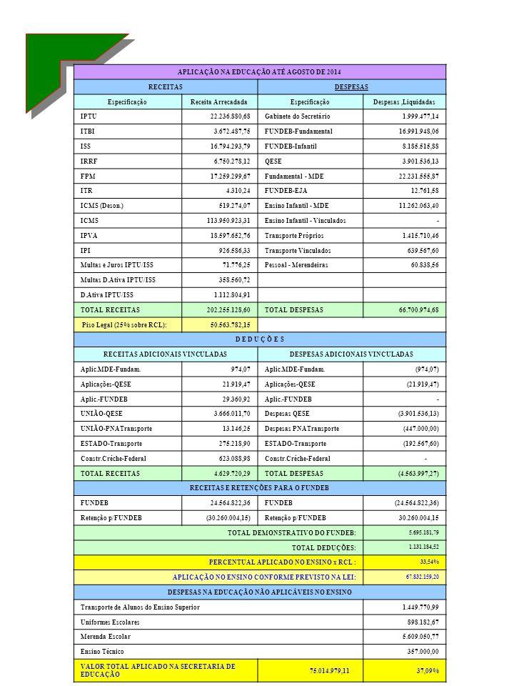 APLICAÇÃO NA EDUCAÇÃO ATÉ AGOSTO DE 2014 RECEITASDESPESAS EspecificaçãoReceita ArrecadadaEspecificaçãoDespesas,Liquidadas IPTU22.236.880,68Gabinete do