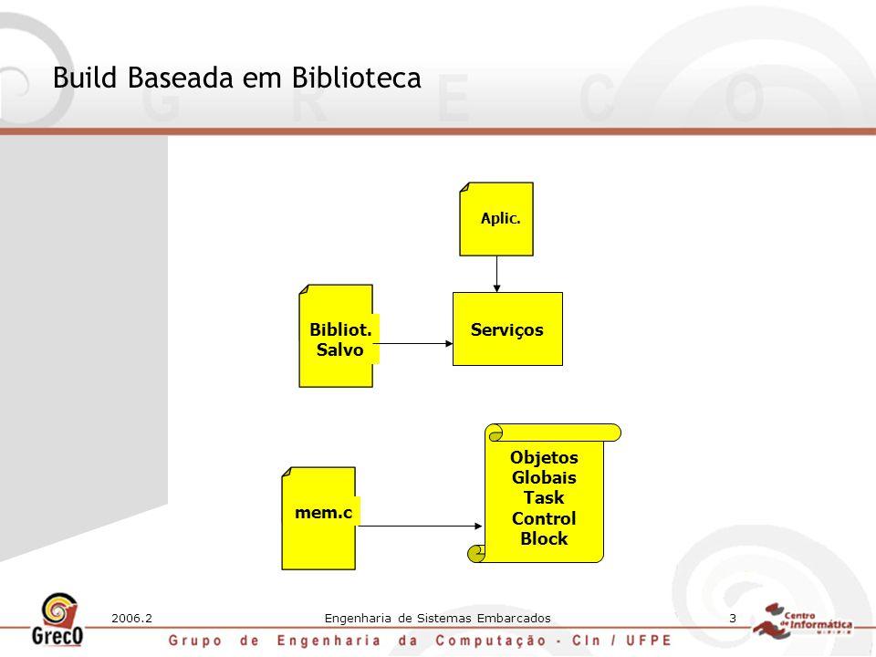 2006.2Engenharia de Sistemas Embarcados3 Build Baseada em Biblioteca Bibliot. Salvo Serviços Aplic. Objetos Globais Task Control Block mem.c