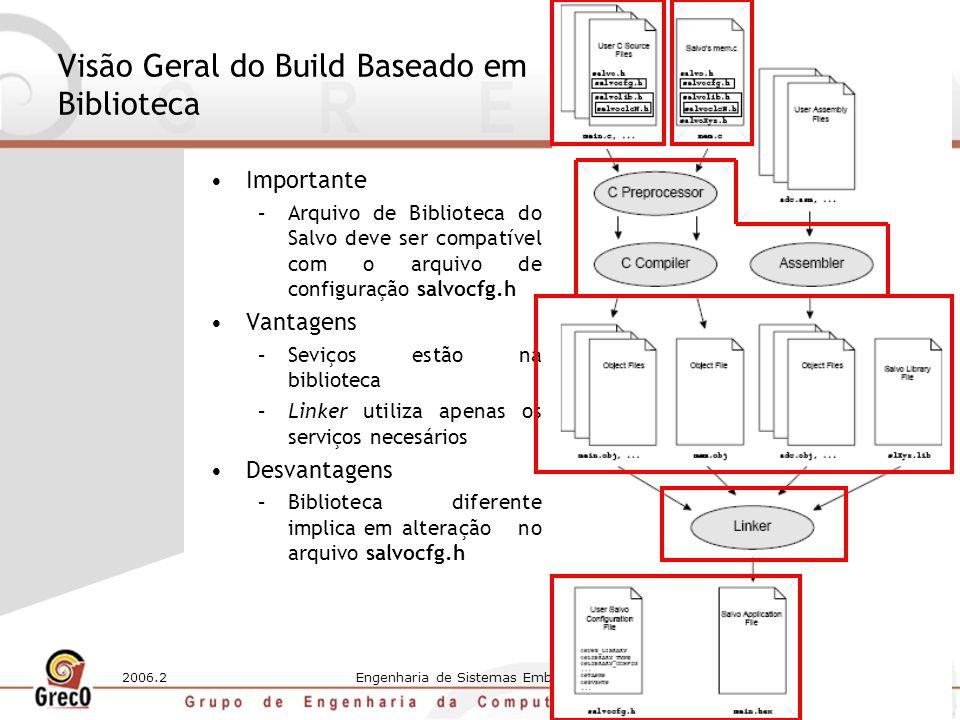 2006.2Engenharia de Sistemas Embarcados5 O Processo de Construção (Build) do Salvo Construção baseada em código fonte Construção baseada em biblioteca