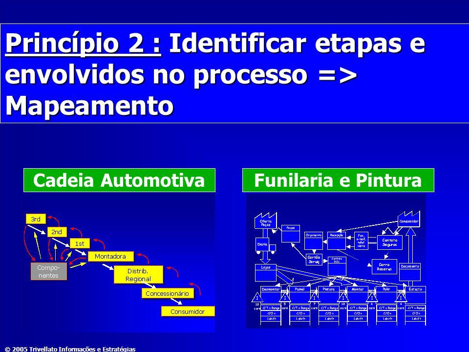 © 2005 Trivellato Informações e Estratégias Princípio 2 : Identificar etapas e envolvidos no processo => Mapeamento Cadeia AutomotivaFunilaria e Pintu