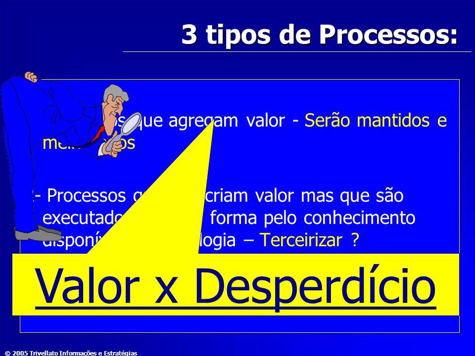 © 2005 Trivellato Informações e Estratégias 3 tipos de Processos: 1- Processos que agregam valor - Serão mantidos e melhorados 2- Processos que não cr