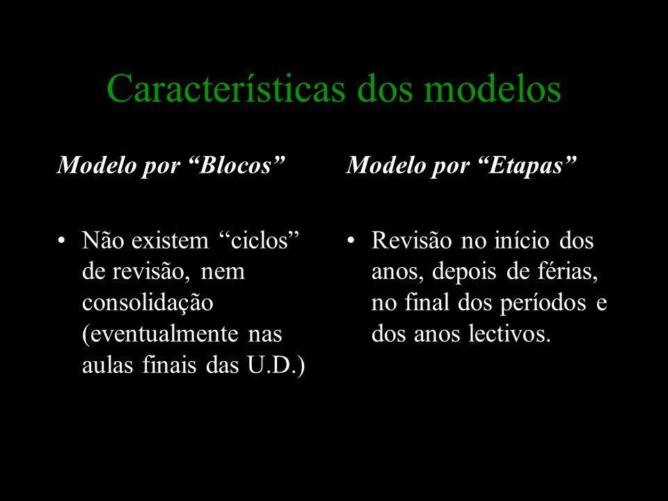 """Características dos modelos Modelo por """"Blocos"""" Não existem """"ciclos"""" de revisão, nem consolidação (eventualmente nas aulas finais das U.D.) Modelo por"""
