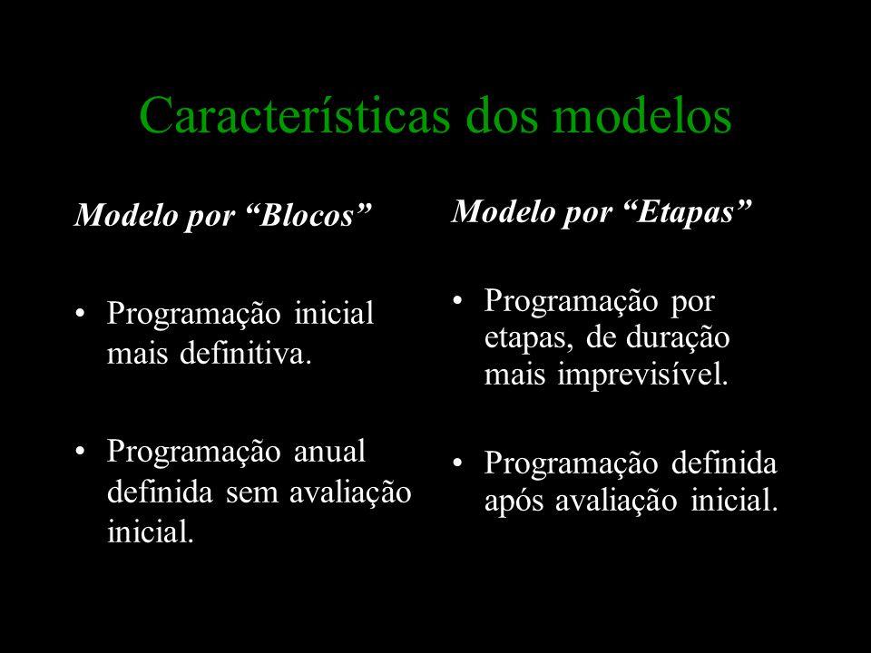 """Características dos modelos Modelo por """"Blocos"""" Programação inicial mais definitiva. Programação anual definida sem avaliação inicial. Modelo por """"Eta"""