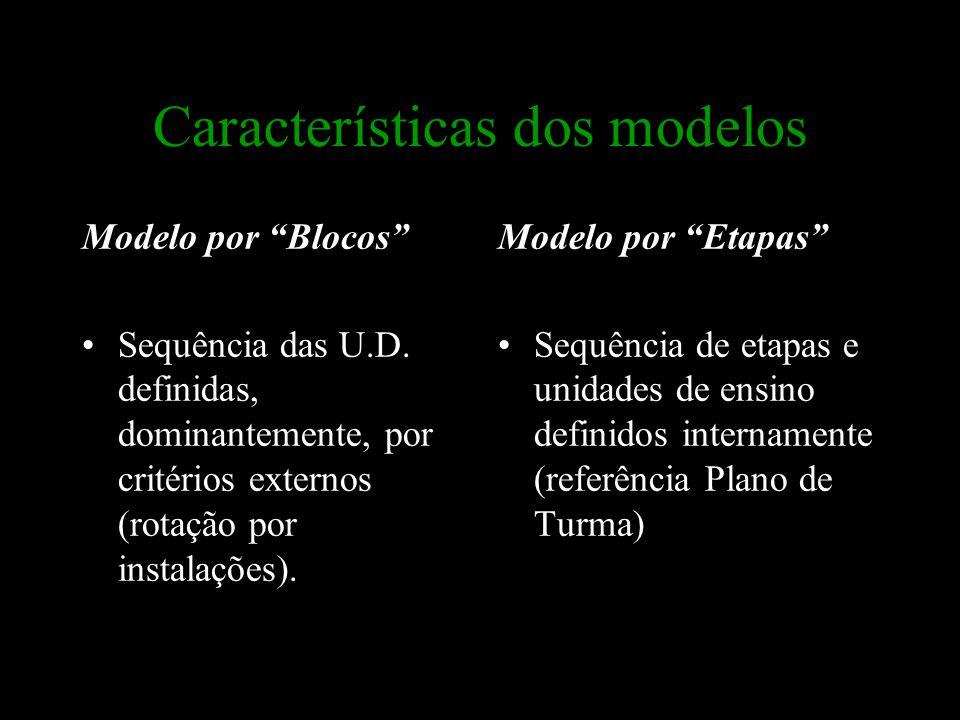 """Características dos modelos Modelo por """"Blocos"""" Sequência das U.D. definidas, dominantemente, por critérios externos (rotação por instalações). Modelo"""