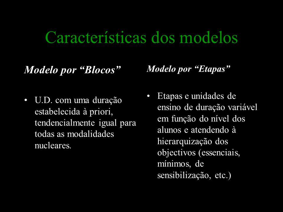 """Características dos modelos Modelo por """"Blocos"""" U.D. com uma duração estabelecida à priori, tendencialmente igual para todas as modalidades nucleares."""