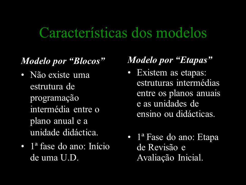 """Características dos modelos Modelo por """"Blocos"""" Não existe uma estrutura de programação intermédia entre o plano anual e a unidade didáctica. 1ª fase"""