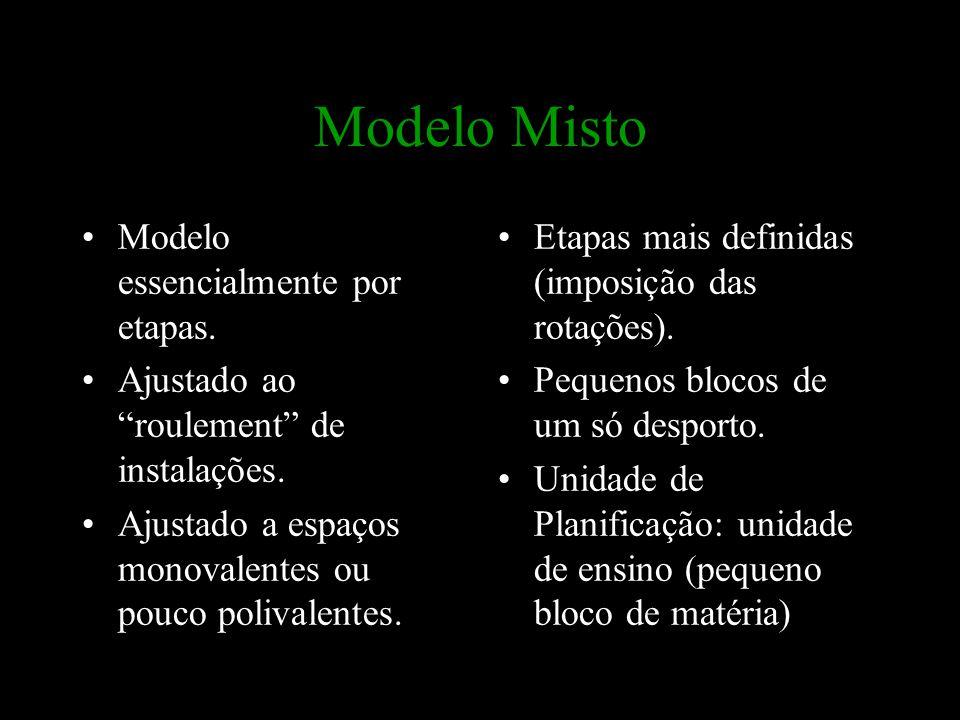 """Modelo Misto Modelo essencialmente por etapas. Ajustado ao """"roulement"""" de instalações. Ajustado a espaços monovalentes ou pouco polivalentes. Etapas m"""