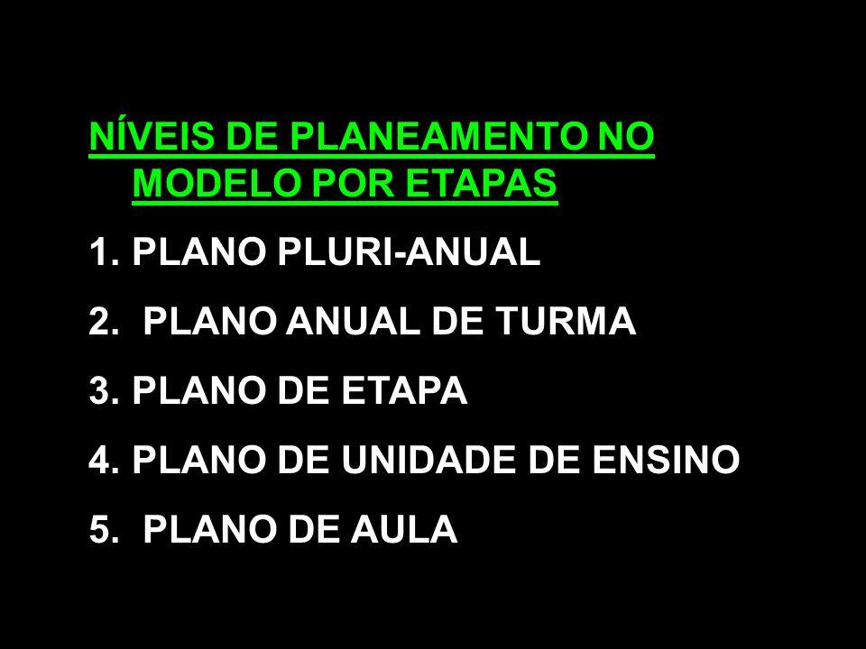 NÍVEIS DE PLANEAMENTO NO MODELO POR ETAPAS 1.PLANO PLURI-ANUAL 2. PLANO ANUAL DE TURMA 3.PLANO DE ETAPA 4.PLANO DE UNIDADE DE ENSINO 5. PLANO DE AULA