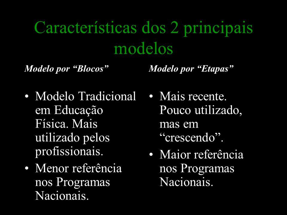 """Características dos 2 principais modelos Modelo por """"Blocos"""" Modelo Tradicional em Educação Física. Mais utilizado pelos profissionais. Menor referênc"""