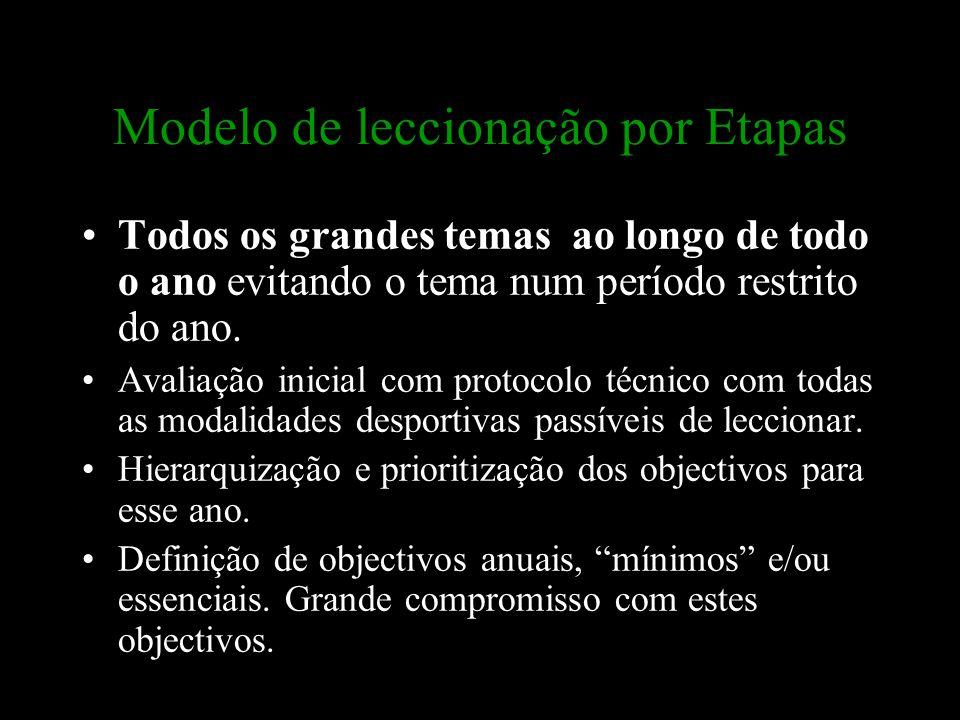 Modelo de leccionação por Etapas Todos os grandes temas ao longo de todo o ano evitando o tema num período restrito do ano. Avaliação inicial com prot