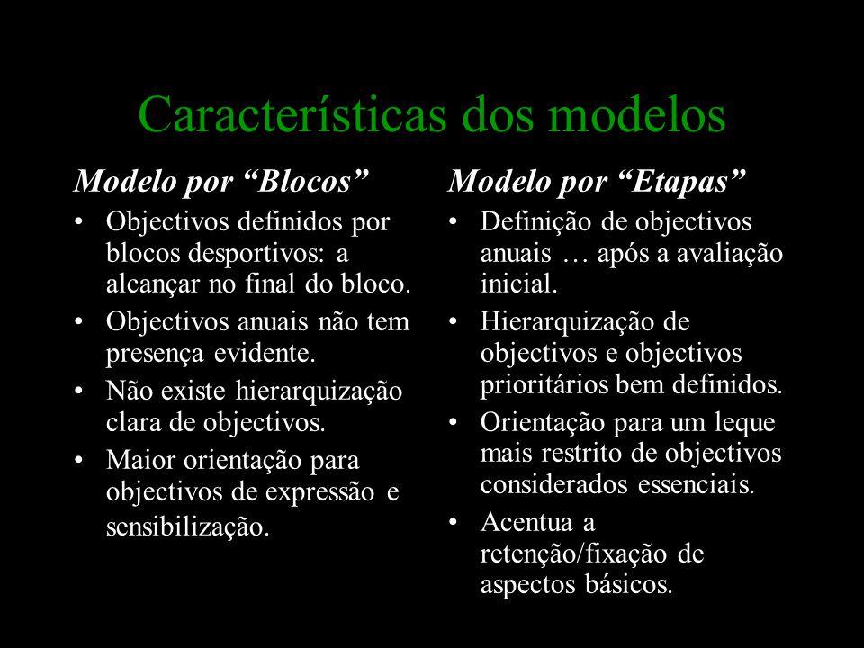 """Características dos modelos Modelo por """"Blocos"""" Objectivos definidos por blocos desportivos: a alcançar no final do bloco. Objectivos anuais não tem p"""