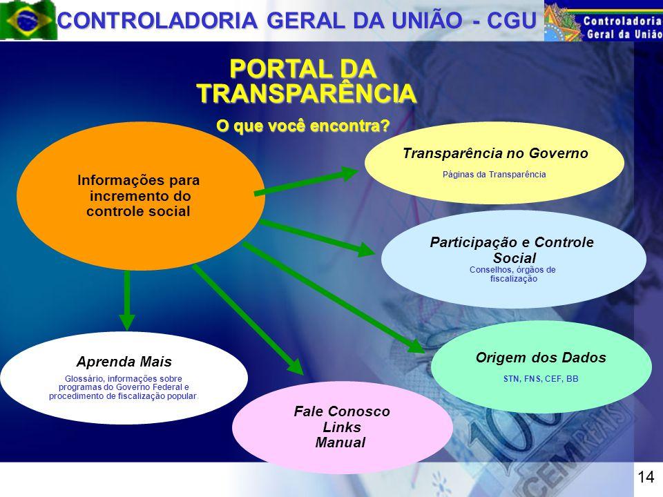 CONTROLADORIA GERAL DA UNIÃO - CGU Transparência no Governo Páginas da Transparência Informações para incremento do controle social Origem dos Dados STN, FNS, CEF, BB PORTAL DA TRANSPARÊNCIA O que você encontra.
