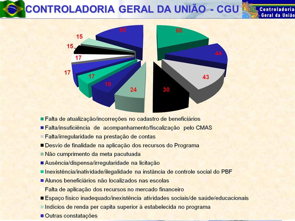 CONTROLADORIA GERAL DA UNIÃO - CGU