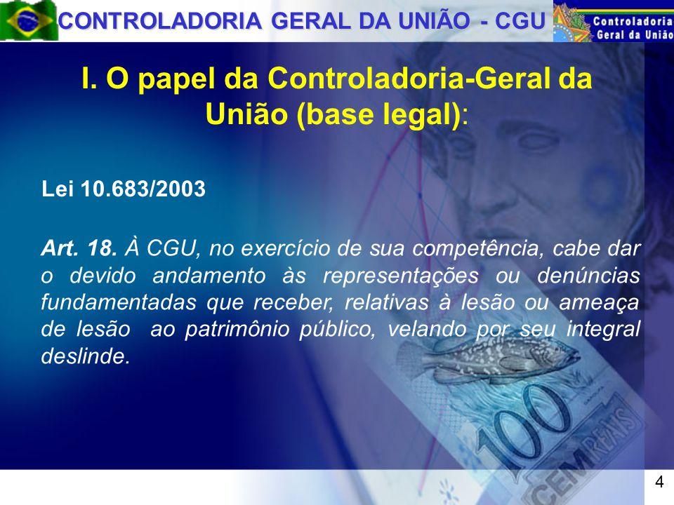 CONTROLADORIA GERAL DA UNIÃO - CGU Lei 10.683/2003 Art.