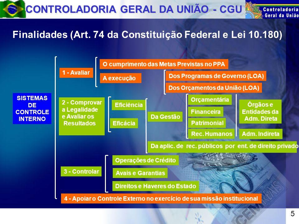CONTROLADORIA GERAL DA UNIÃO - CGU SISTEMAS DE CONTROLE INTERNO 4 - Apoiar o Controle Externo no exercício de sua missão institucional Finalidades (Art.