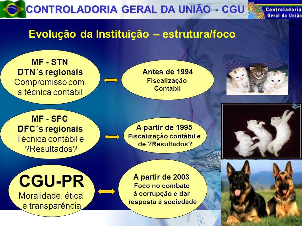 CONTROLADORIA GERAL DA UNIÃO - CGU Evolução da Instituição – estrutura/foco Antes de 1994 Fiscalização Contábil MF - SFC DFC´s regionais Técnica contábil e Resultados.