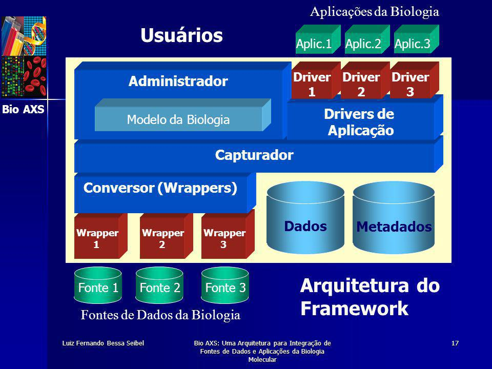 Bio AXS Luiz Fernando Bessa SeibelBio AXS: Uma Arquitetura para Integração de Fontes de Dados e Aplicações da Biologia Molecular 17 Fonte 1 Fontes de Dados da Biologia Fonte 2Fonte 3 Metadados Dados Wrapper 3 Wrapper 2 Wrapper 1 Conversor (Wrappers) Capturador Administrador Modelo da Biologia Drivers de Aplicação Driver 1 Driver 3 Driver 2 Aplic.1Aplic.2Aplic.3 Arquitetura do Framework Aplicações da Biologia Usuários