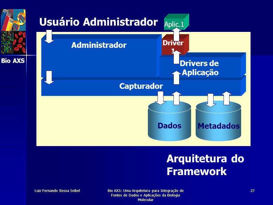 Bio AXS Luiz Fernando Bessa SeibelBio AXS: Uma Arquitetura para Integração de Fontes de Dados e Aplicações da Biologia Molecular 27 Metadados Dados Capturador Administrador Drivers de Aplicação Driver 1 Aplic.1 Arquitetura do Framework Usuário Administrador