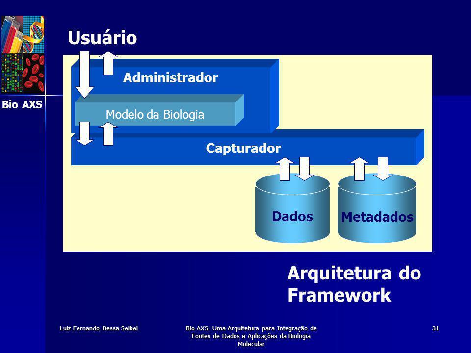 Bio AXS Luiz Fernando Bessa SeibelBio AXS: Uma Arquitetura para Integração de Fontes de Dados e Aplicações da Biologia Molecular 31 Metadados Dados Capturador Administrador Arquitetura do Framework Usuário Modelo da Biologia