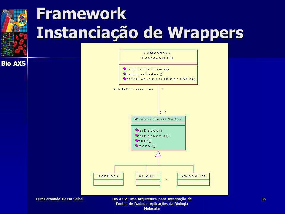Bio AXS Luiz Fernando Bessa SeibelBio AXS: Uma Arquitetura para Integração de Fontes de Dados e Aplicações da Biologia Molecular 36 Framework Instanciação de Wrappers