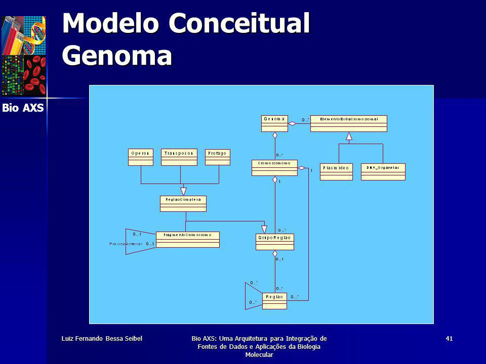 Bio AXS Luiz Fernando Bessa SeibelBio AXS: Uma Arquitetura para Integração de Fontes de Dados e Aplicações da Biologia Molecular 41 Modelo Conceitual Genoma