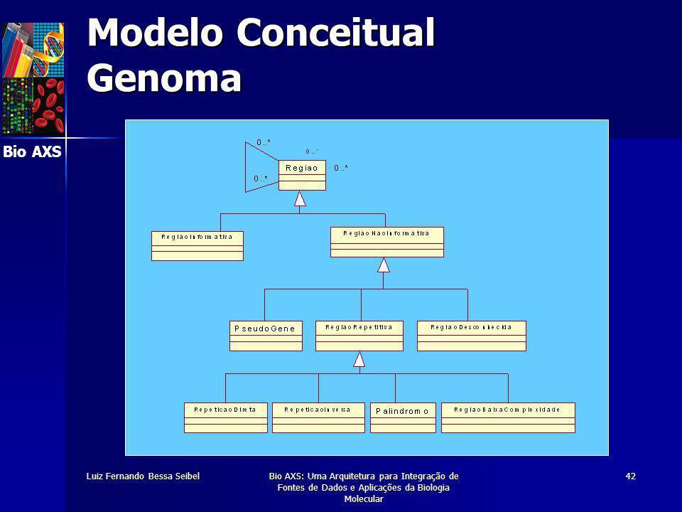 Bio AXS Luiz Fernando Bessa SeibelBio AXS: Uma Arquitetura para Integração de Fontes de Dados e Aplicações da Biologia Molecular 42 Modelo Conceitual Genoma