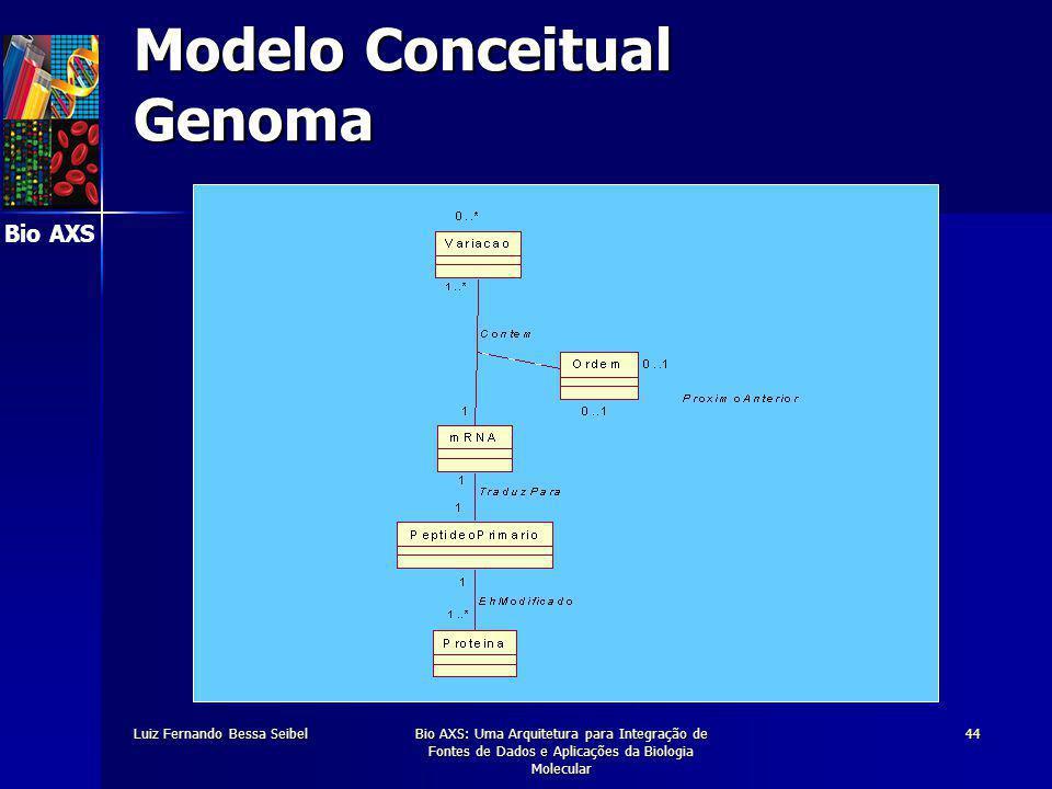Bio AXS Luiz Fernando Bessa SeibelBio AXS: Uma Arquitetura para Integração de Fontes de Dados e Aplicações da Biologia Molecular 44 Modelo Conceitual Genoma