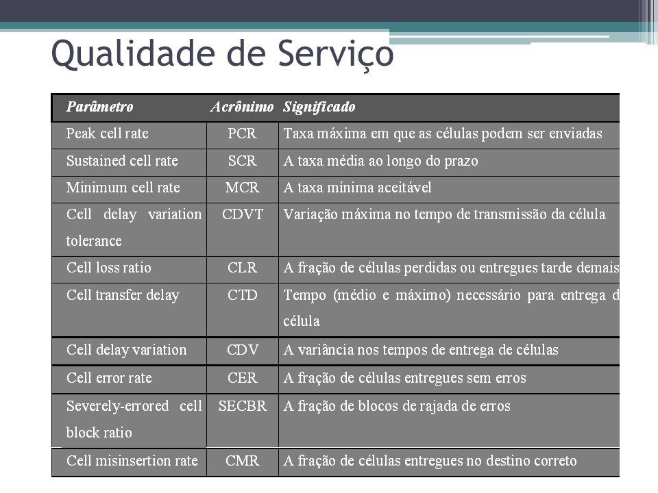 Qualidade de Serviço Acordo entre o cliente e a concessionária de telecomunicações Partes do contrato: ▫Tráfego a ser oferecido ▫O serviço acordado ▫A