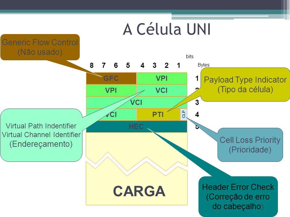 A Célula Info. Controle (Cabeçalho ou Header) CARGA (payload) Informação útil + Info. Controle das camadas superiores 53 Bytes 5 Bytes 48 Bytes