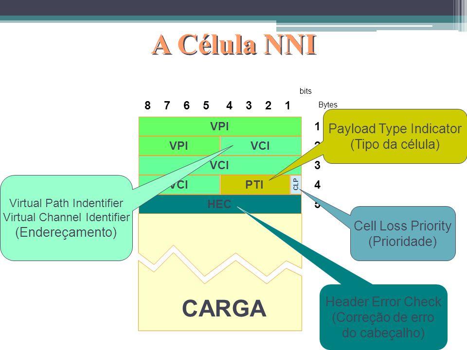 A Célula UNI 8 7 6 54 3 2 1 bits 1 2 3 4 5 Bytes VCI PTI GFC VPI HEC CLP CARGA Generic Flow Control (Não usado) Virtual Path Indentifier Virtual Chann