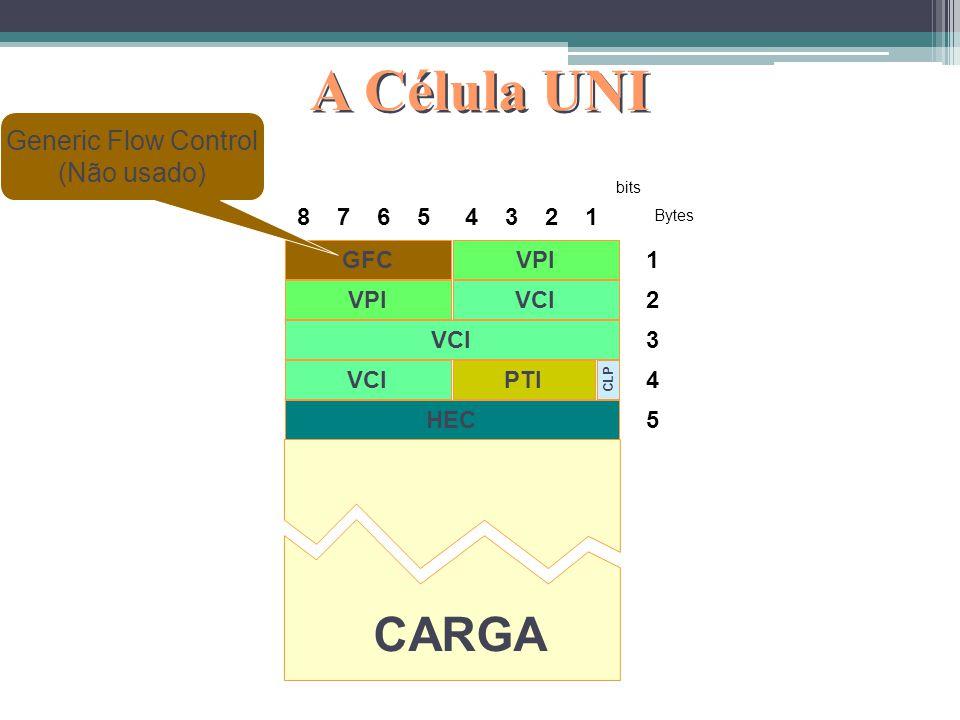 A Célula NNI 8 7 6 54 3 2 1 bits 1 2 3 4 5 Bytes VCI PTI VPI HEC CLP CARGA Virtual Path Indentifier Virtual Channel Identifier (Endereçamento) Payload
