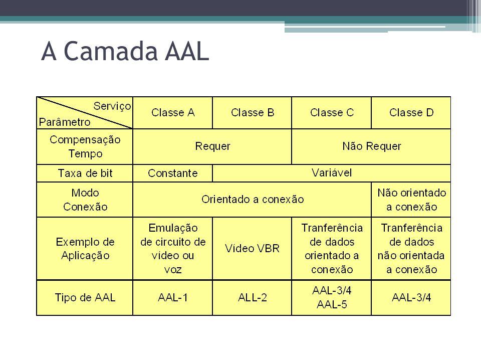 A Camada AAL ATM Adaptação Aplic.Protoc. SAR CS Física Convergence Sublayer (CS) Identifica perda e a inserção indevida de células nos pacotes Control