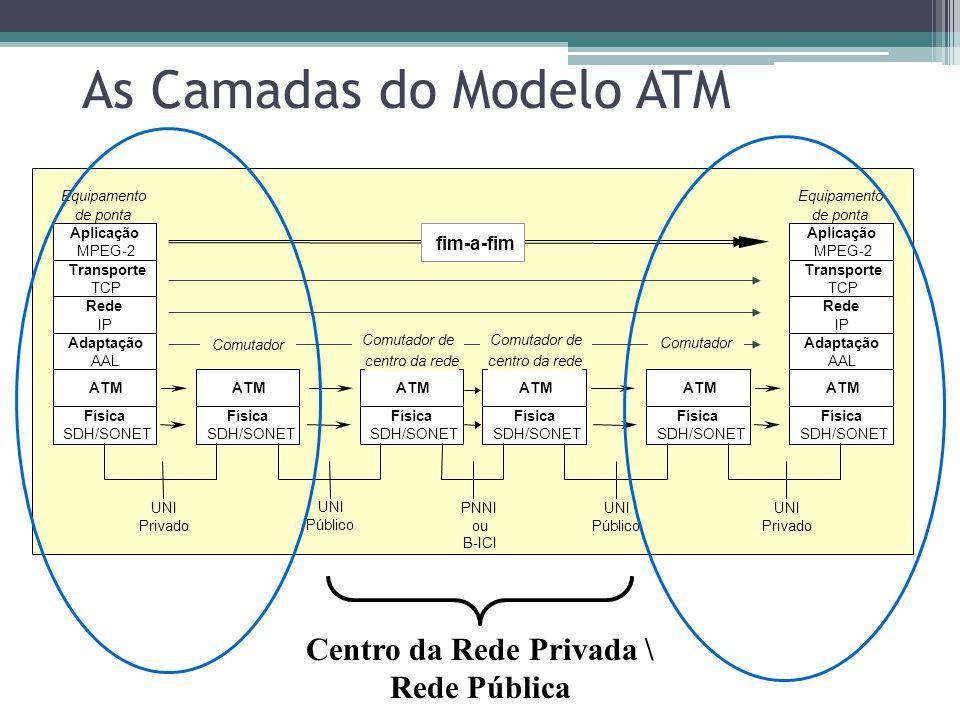 A Camada AAL É importante notar que as funções da camada de adaptação não são processadas no centro da rede, mas sim nos equipamentos de ponta.