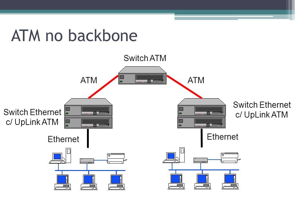 Como utilizar ATM em redes locais? Backbone ▫Introdução de equipamentos ATM na borda ▫Transparência para aplicações existentes ▫Aumento nas taxas de t