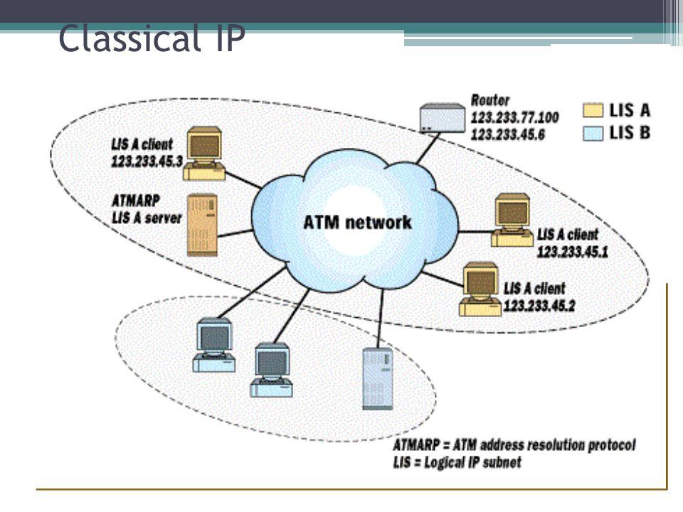 Classical IP Estrutura Física ATM AAL5 CLIP IP Aplicações Física IP Aplicações MAC Física ATM Física ATM AAL5 CLIP IP Física MAC ATM Ethernet Switch E