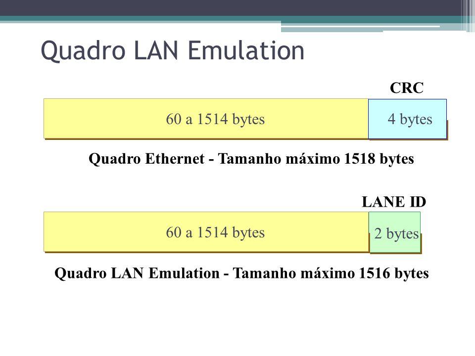 LAN Emulation Estrutura Física ATM AAL5 LANE LLC TCP/IP Aplicações Física LLC TCP/IP Aplicações MAC Física ATM Física ATM AAL5 LANE Física MAC Bridgin
