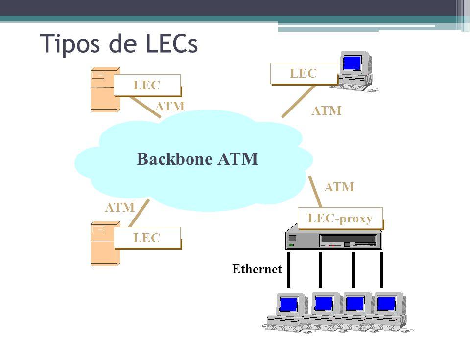 Arquitetura LAN Emulation O LAN Emulation possui uma arquitetura cliente servidor ▫Cliente LAN Emulation  Intercepta operações de acesso e converte e